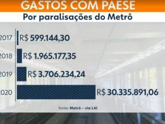 Gastos com a operação Paese com as paralisações do Mêtrô — Foto: Reprodução/TV Globo